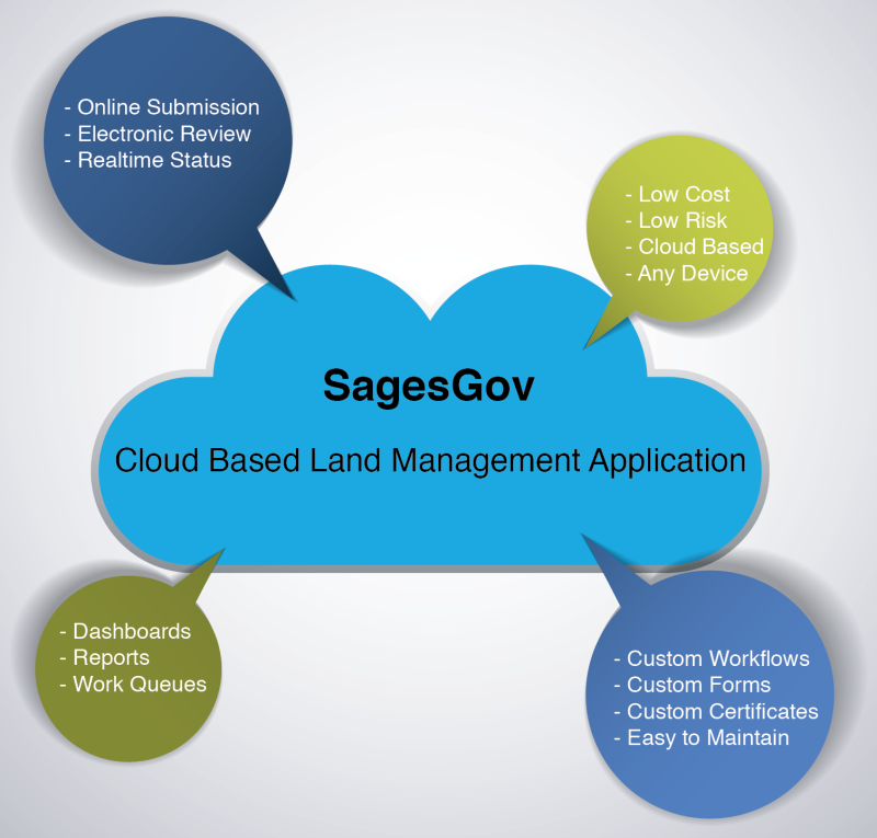 SagesGov Cloud Based Land Management Product Features